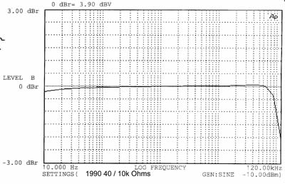 1990 frequency response