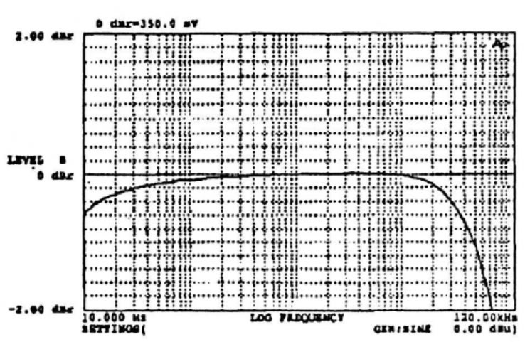 Sowter 1460 Frequency response