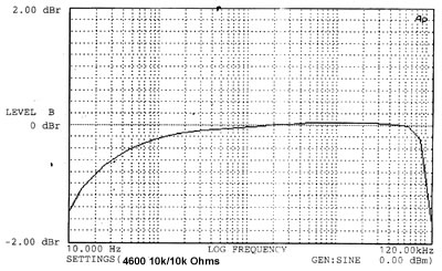 4600 isolator frequency response