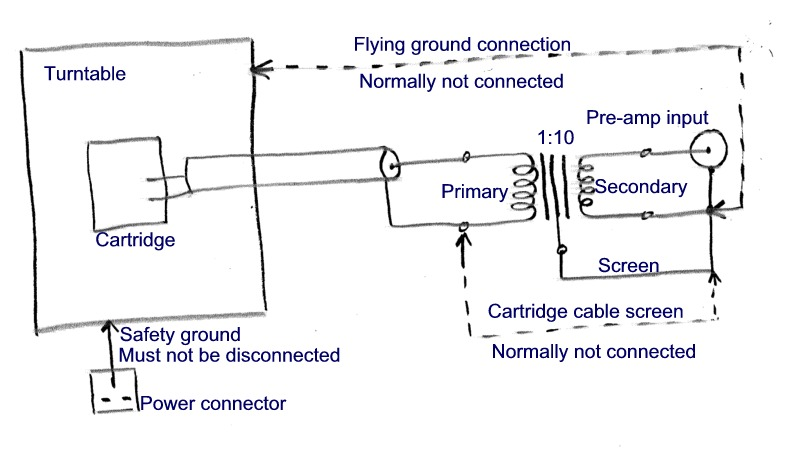 Eliminating Hum From A Phono Cartridge Transformer